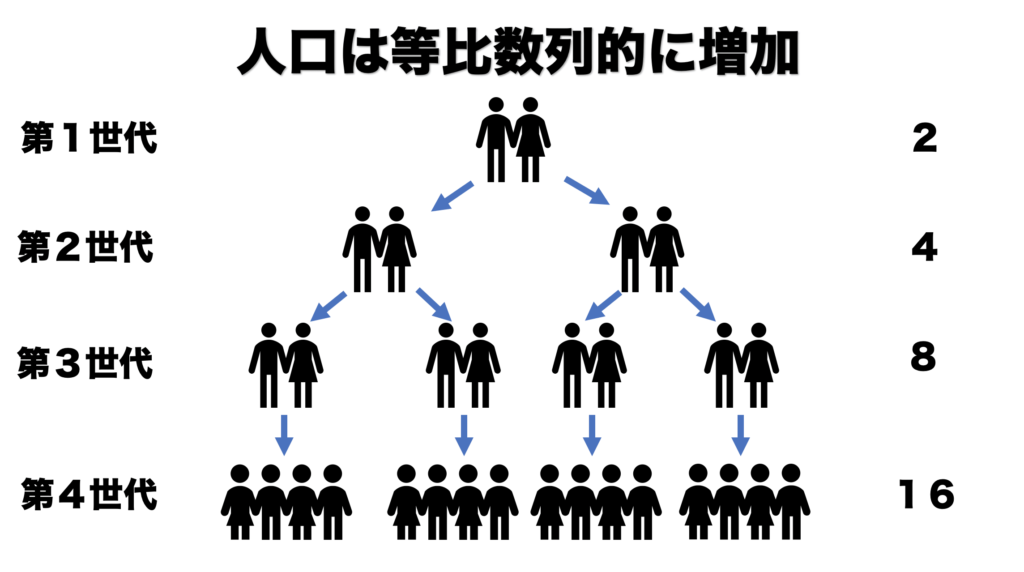 マルサス 人口 論